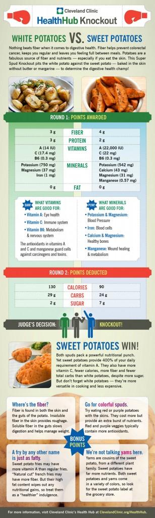 White Potatoes Versus Sweet Potatoes