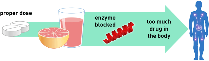 enzyme blocked